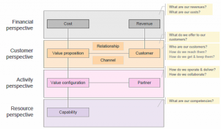 Chapter 2 business model ontology refinement and visualization b e business version pigneur 2007 malvernweather Choice Image