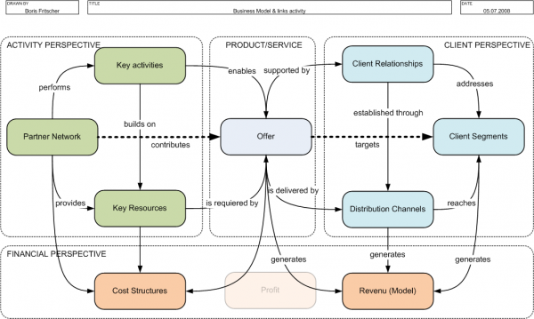 Chapter 2 business model ontology refinement and visualization 22 bmo malvernweather Choice Image